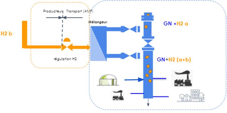 Ekium participe développement filière hydrogène Teréga